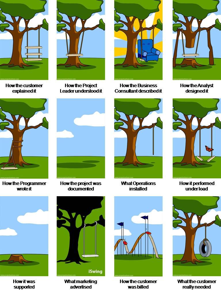 The Software Development Tree Swing